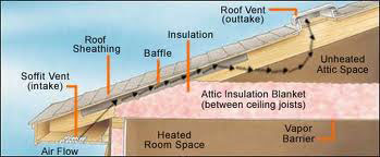Balanced Attic Ventilation Systems Sacramento Roofing