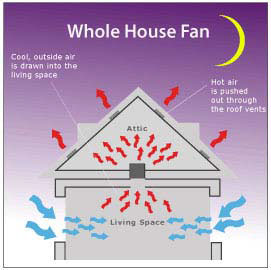 7---Website-Cooling-your-home-WHOLE-HOUSE-FANS-3