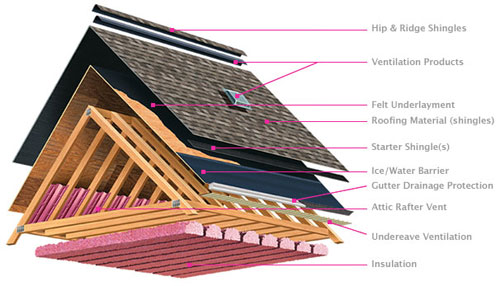 vent3  sc 1 st  ACS Roofing & Ventilation: Principles and Importance | Sacramento Roofing Contractor